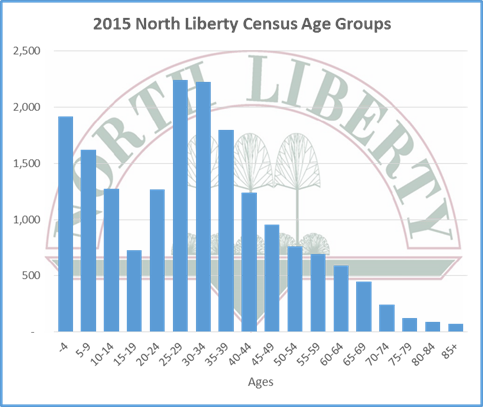 North Liberty census age groups